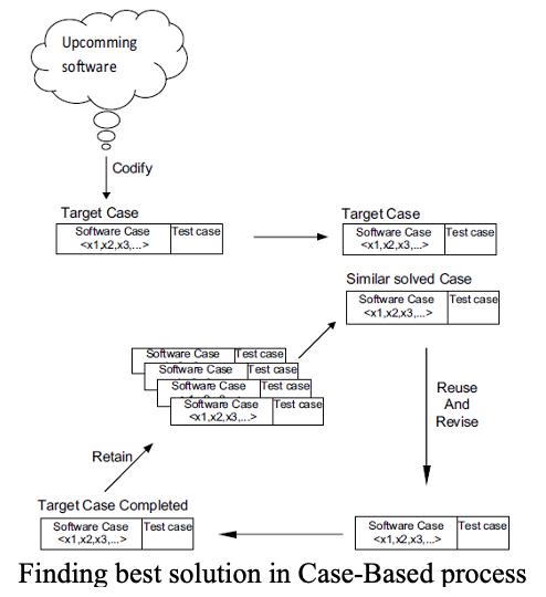 Case-Based process