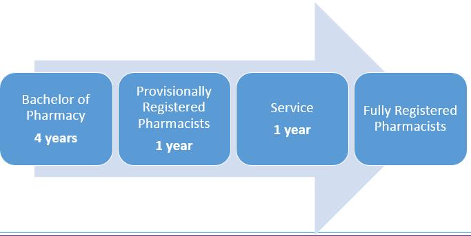 Career opportunities - Pharmacy, Monash University