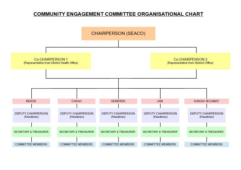 CEC Committee Organisational Chart